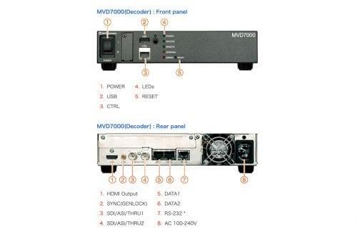 NTT Electronics MVD7000