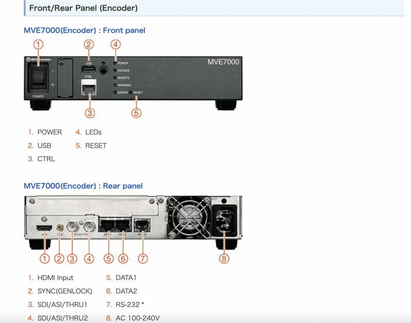 NTT Electronics MVE7000 Front and Rear Panel View