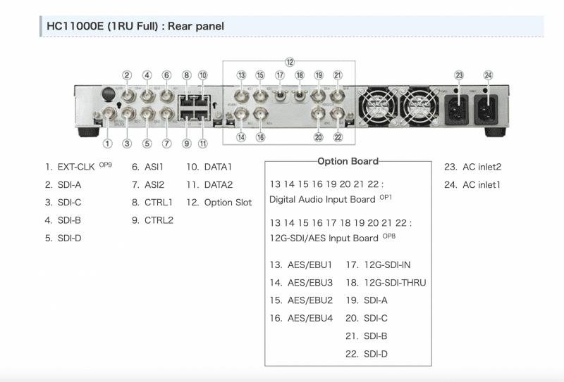 NTT Electronics - HC11000E - Rear Panel View