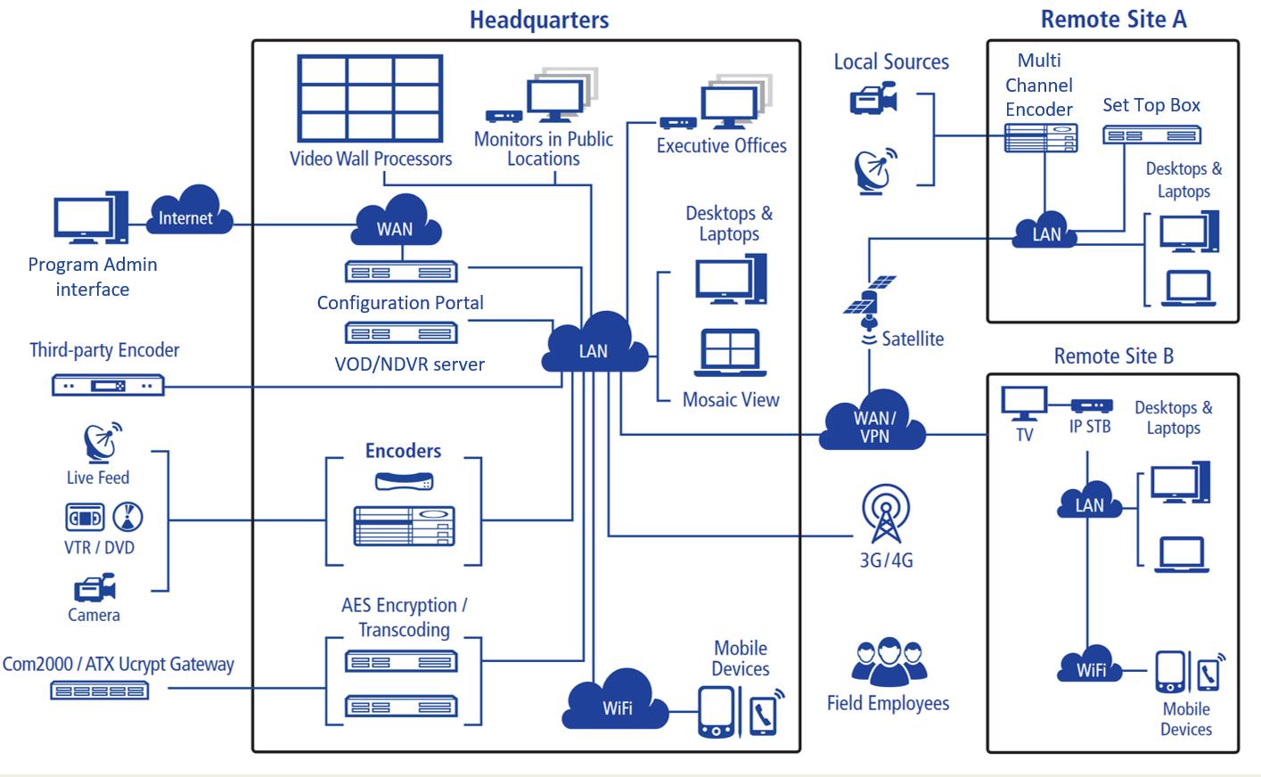 Solutions IPTV Diagram