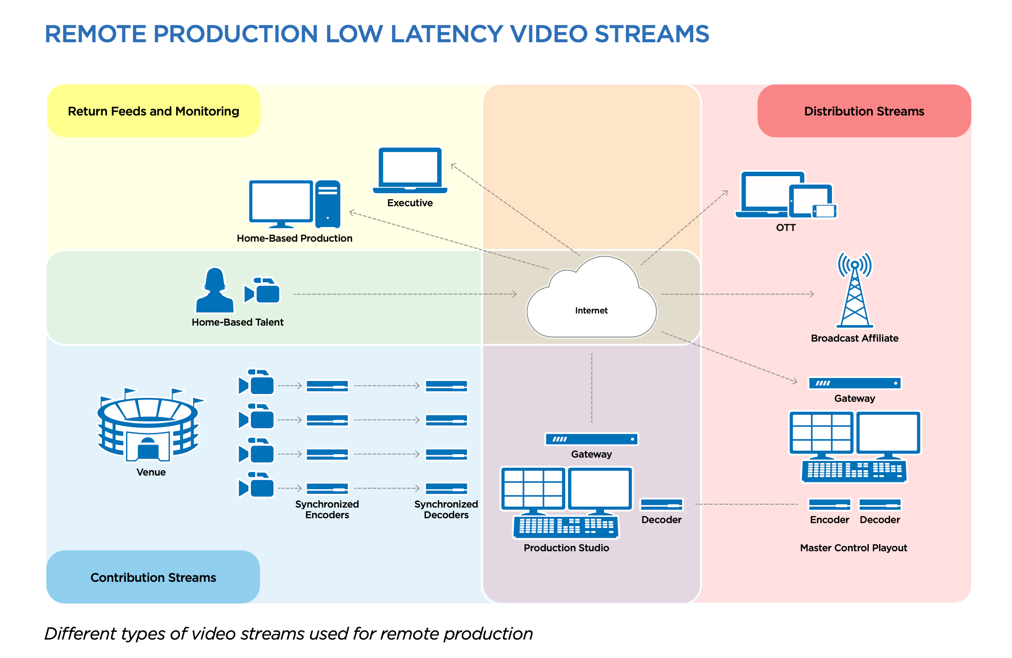 Solutions Remote Production workflow